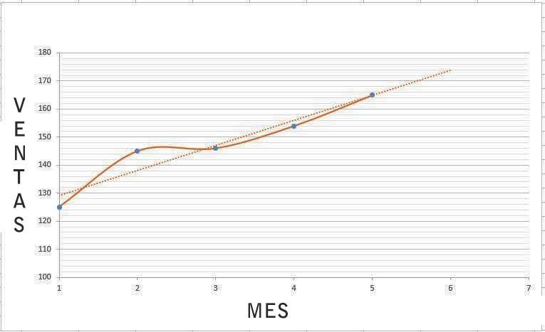 Ejemplos de proyecciones de ventas: regresión lineal simple