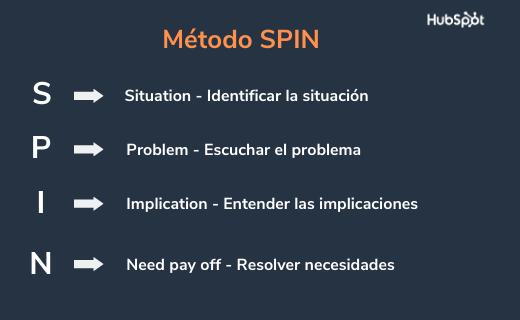 Siglas del método SPIN para ventas