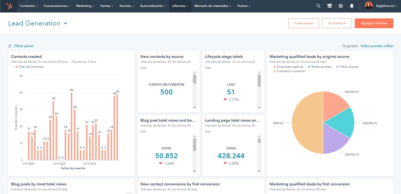 Software de Marketing de HubSpot para medir KPI de marketing