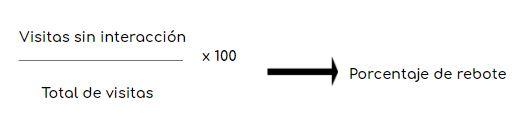 Fórmula del porcentaje de rebote