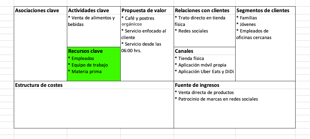 Elementos del modelo Canvas: recursos clave