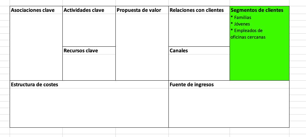Elementos del modelo Canvas: segmentos de clientes