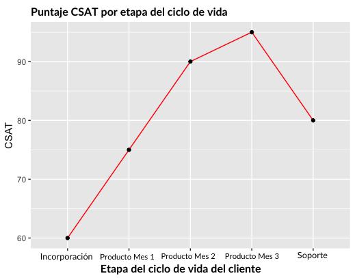 Puntaje CSAT o nivel de satisfacción por etapa