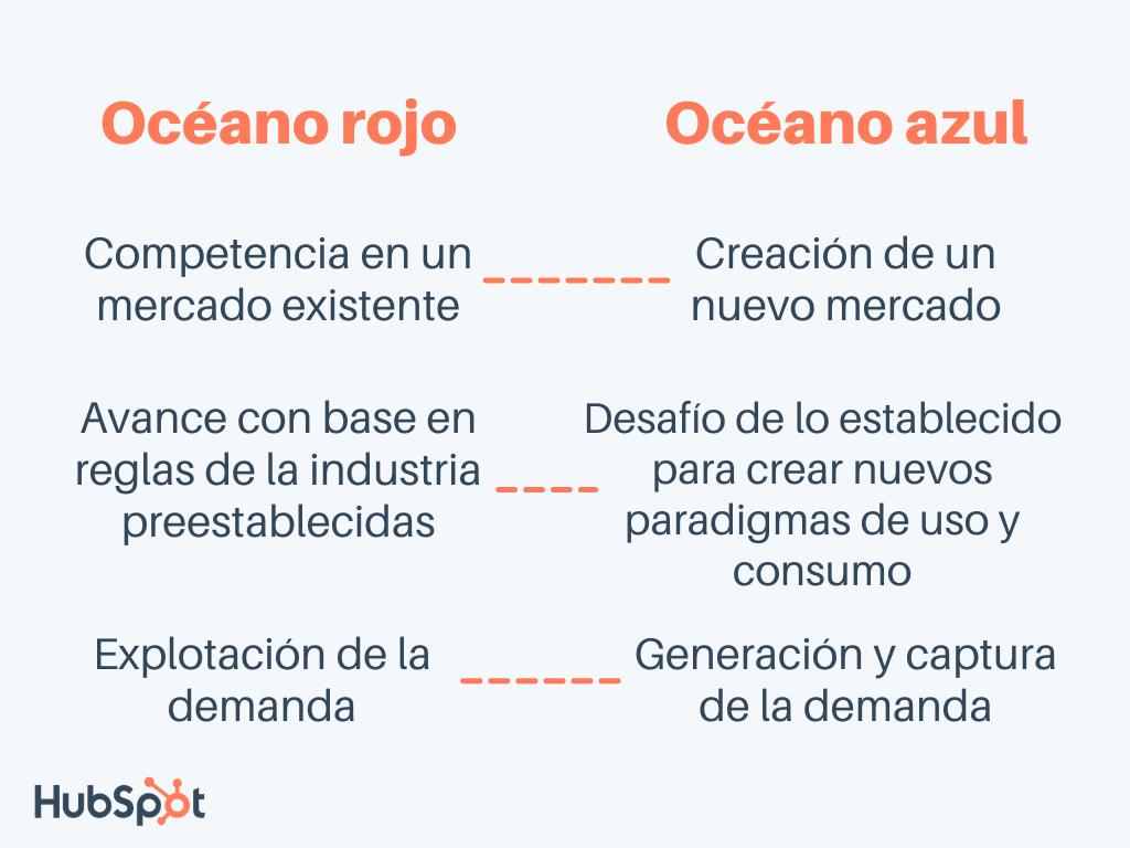 Diferencias entre la estrategia del océano azul y océano rojo