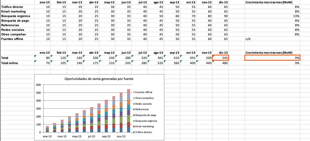 Cómo hacer un informe de resultados: calcula el número de oportunidades de venta que has generado