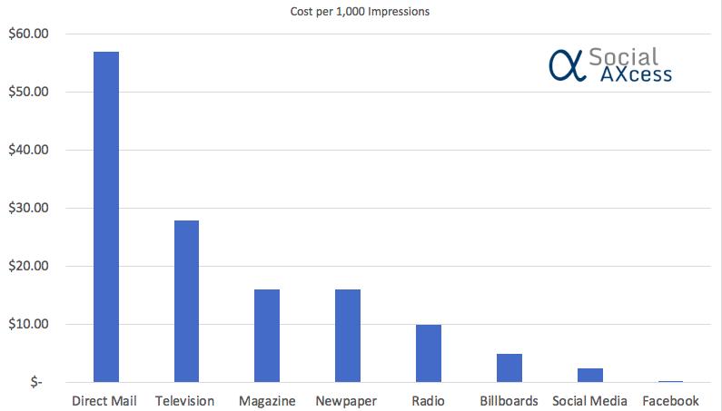 Relación de presupuesto gastado para obtener 1.000 impresiones