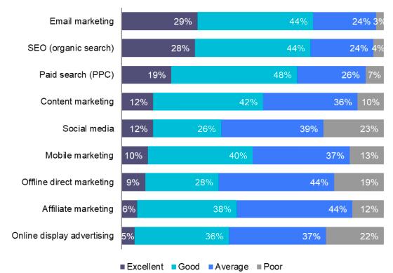Estrategias de medios digitales y su efectividad
