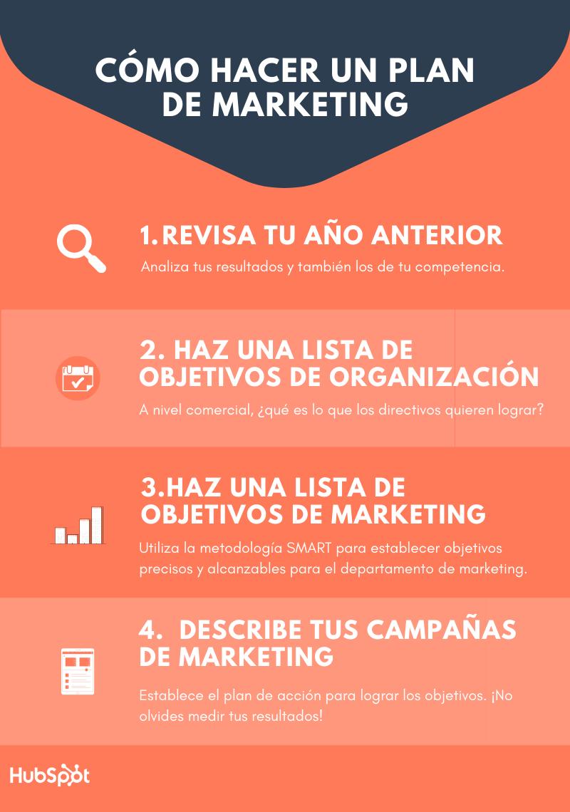 ¿cómo hacer un plan de marketing?
