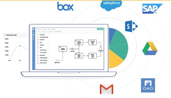 Software de workflow: Process Maker