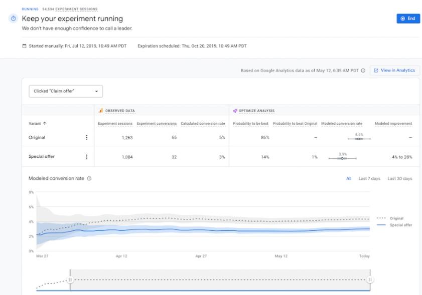 Programas de marketing de contenidos: Google Optimize