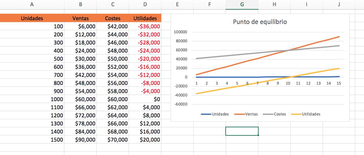 Cómo graficar el punto de equilibrio en Excel