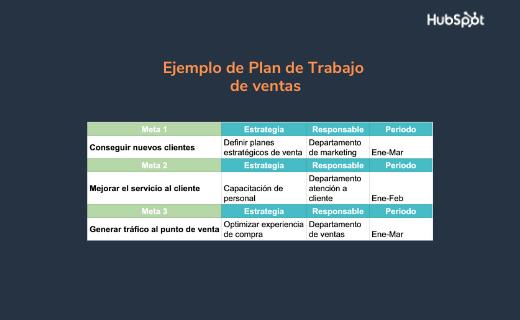 Ejemplo de plan de trabajo de ventas