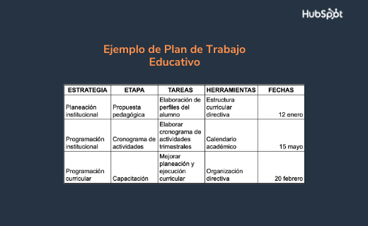Ejemplo de plan de trabajo educativo