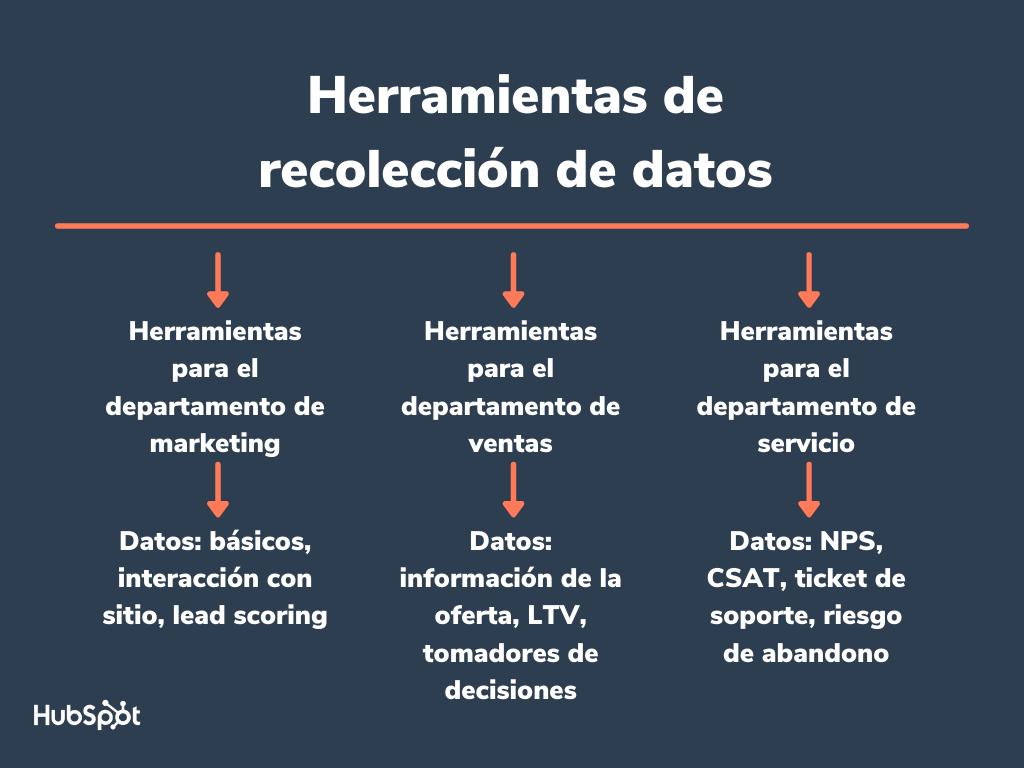 Herramientas de recolección de datos