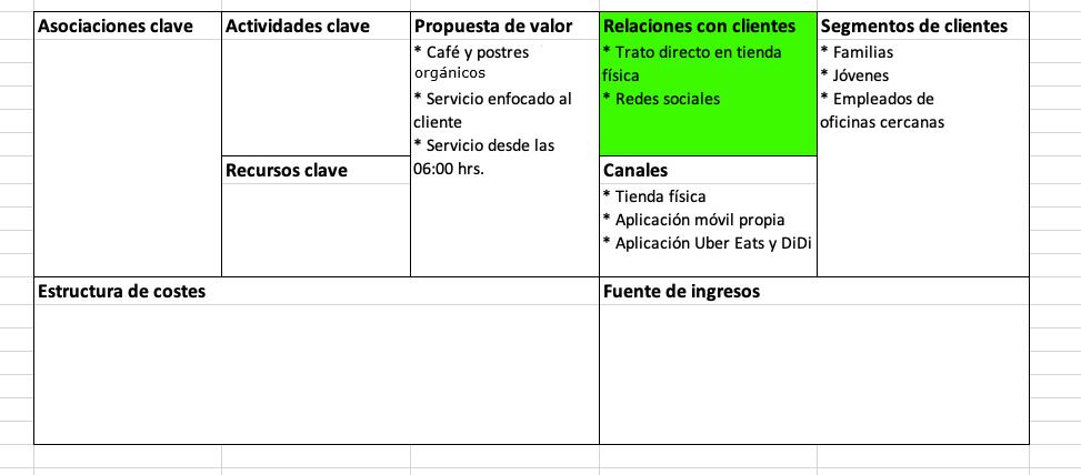 Elementos del modelo Canvas: relaciones con clientes