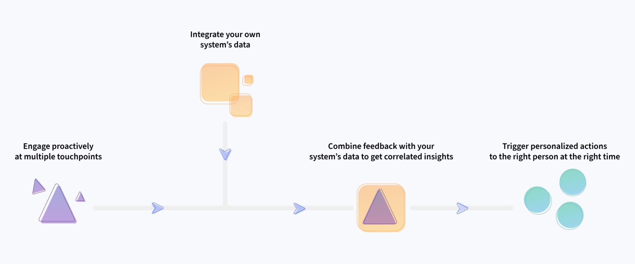 Feedier, software de creación de encuestas