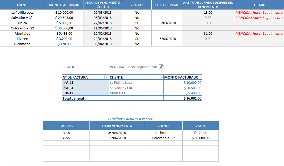 Ejemplo de tabla dinámica de Excel para control de cobros
