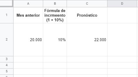 Ejemplo de métodos de pronóstico de ventas: tasa de crecimiento medio