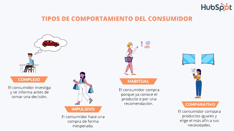 Tipos del comportamiento del consumidor
