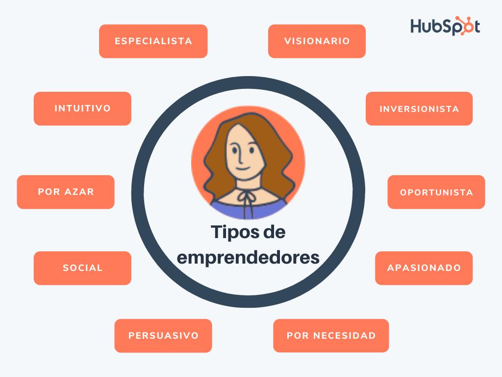 10 tipos de emprendedores