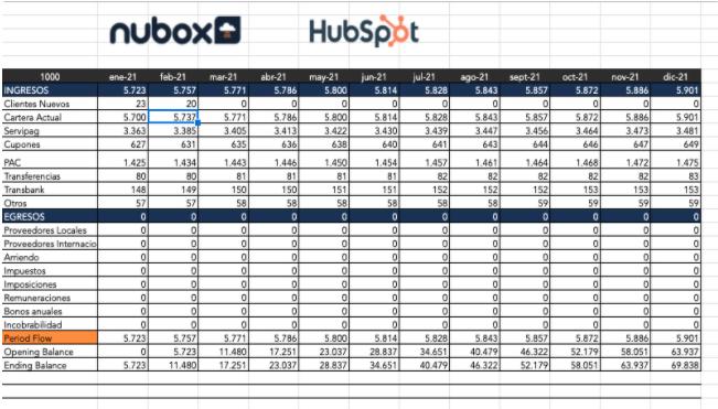 Diferentes tipos de presupuestos: ejemplo de presupuesto de flujo de caja