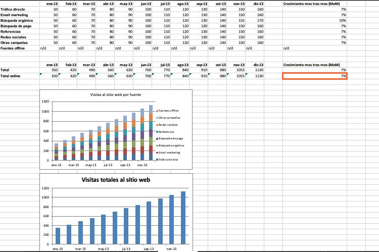 Cómo hacer un informe de resultados: calcula el total de visitas a tu sitio web