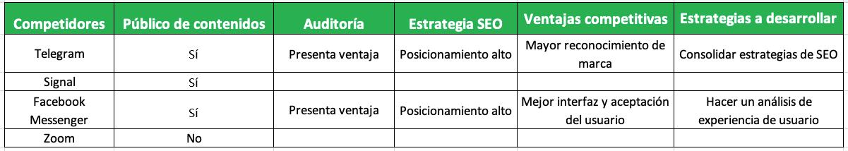 Cómo hacer un análisis de competencia, ejemplo de análisis de WhatsApp