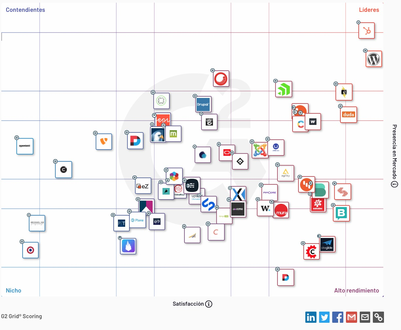 Matriz comparativa de los mejores CMS