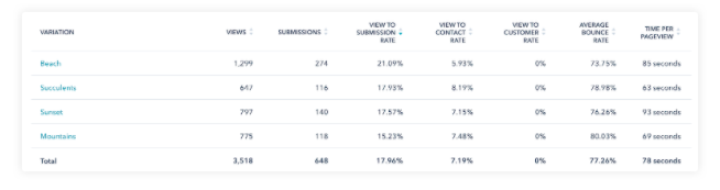 Resultados de prueba adaptativa con HubSpot