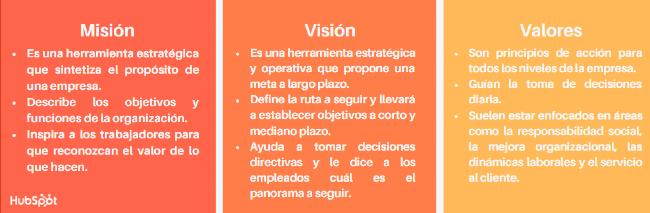 Diferencia entre la misión, visión y valores de una empresa