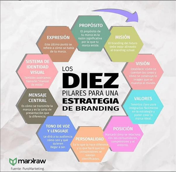 Ejemplo de Marketeros LATAM: infografía