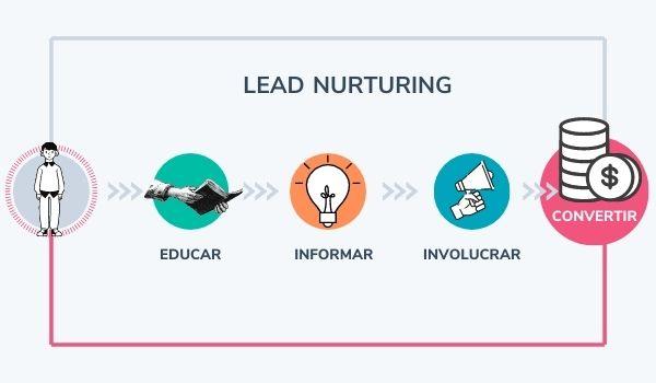 Proceso de lead nurturing o nutrición de leads