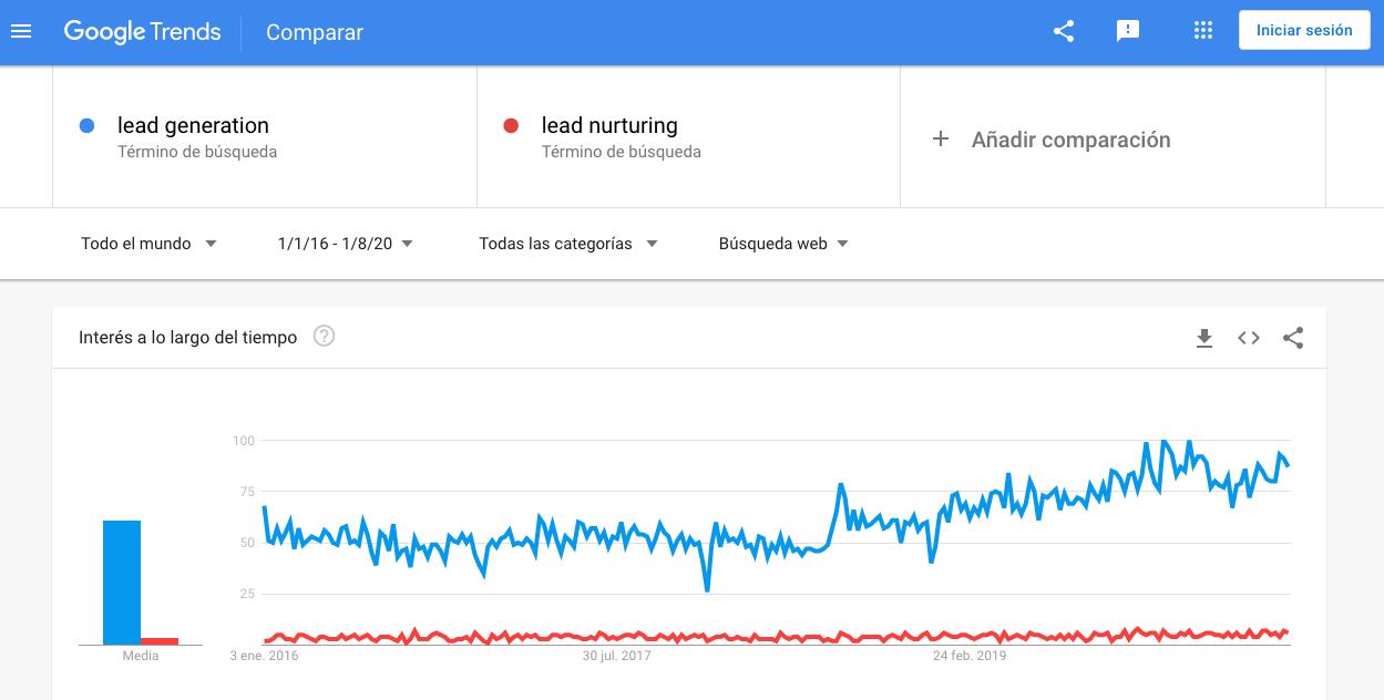 Tendencia comparativa de generación de leads y nutrición de leads en Google Trends
