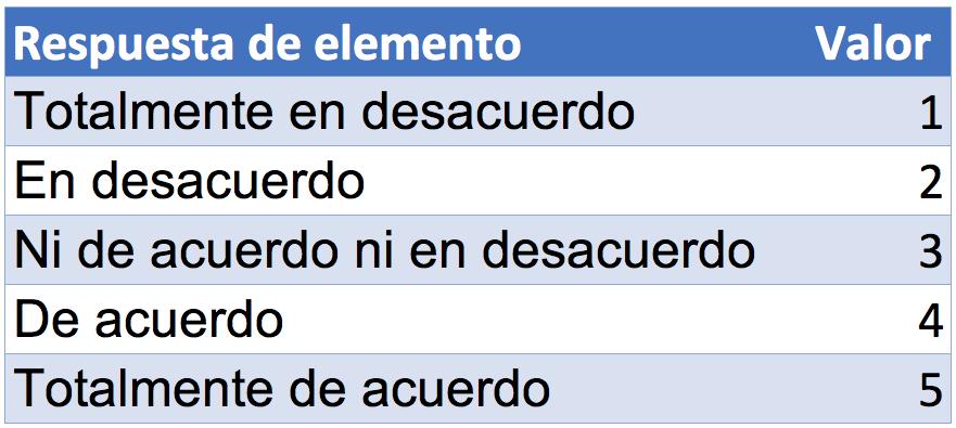Ejemplo del análisis de una escala de Likert: calcular la frecuencia de las respuestas