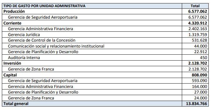 Ejemplo del plan operativo anual de EMPSA: presupuesto
