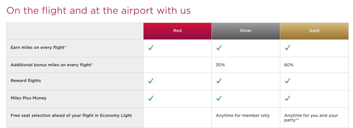 Programa de fidelización de Virgin Atlantic