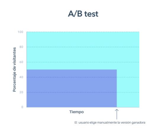 Pruebas adaptativas: rendimiento de las pruebas A/B