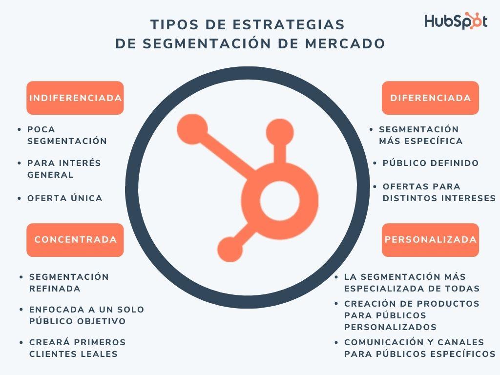 Tipos de estrategias de segmentación de mercado