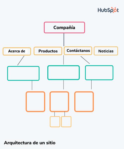 Arquitectura de sitio para el SEO técnico