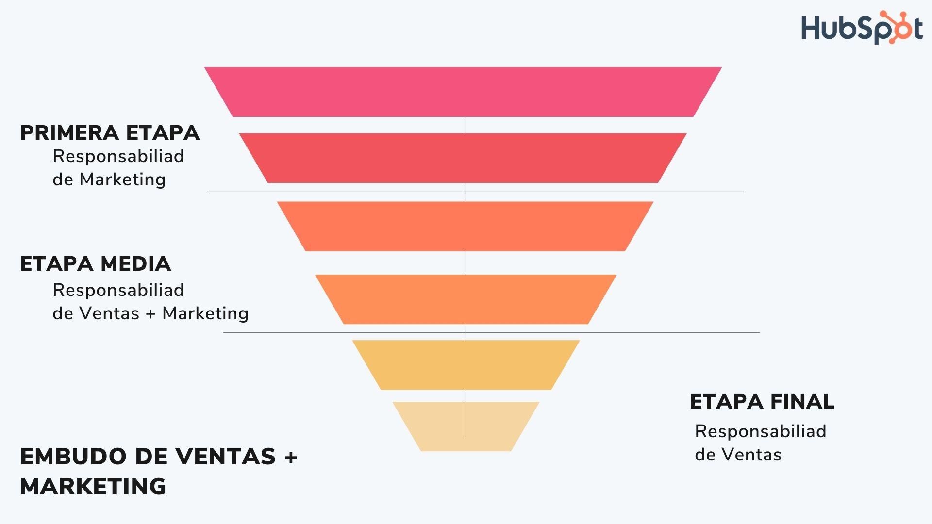Embudo de Ventas y Marketing para implementar smarketing