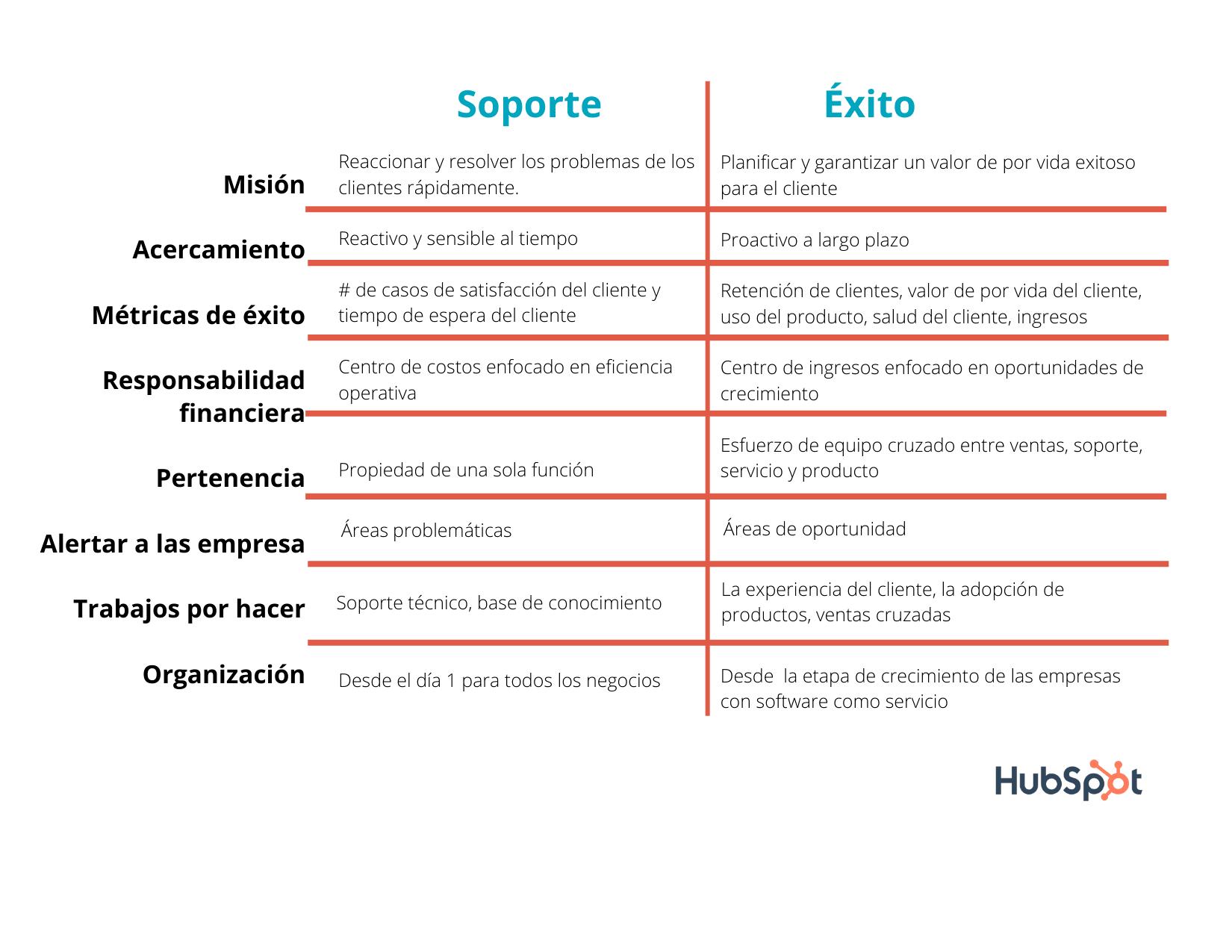 Diferencias entreatención o soporte al cliente y éxito del cliente