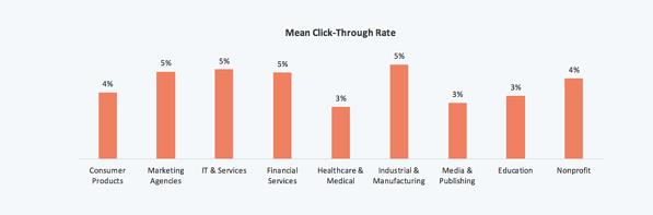 Tasa de clickthrough promedio del email marketing por industria
