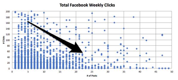total de clics semanales en facebook.png