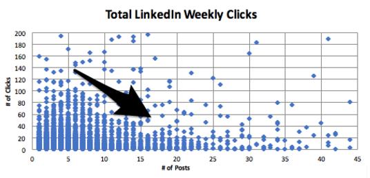 total clics semanales en linkedin.png