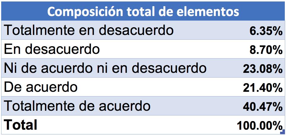 Ejemplo de escala de Likert en Excel: porcentajes