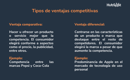 Ventaja competitiva comparativa y diferencial