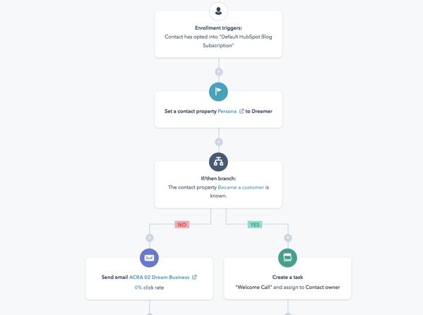 Ejemplo de configuración de workflow de email marketing